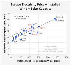 Eroei Chart Eroei Calculations For Solar Pv Are Misleading Our Finite