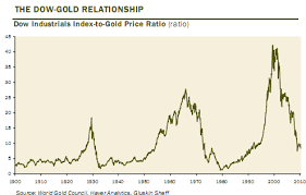 Dow Chart Since 1900 Gold Ratios Dow Jones To Gold Price Ratio Gold Vs Us
