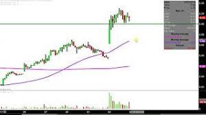 Ino Stock Chart Inovio Pharmaceuticals Inc Ino Stock Chart Technical