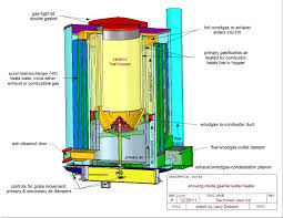 High Efficiency Water Heaters Gas Gasifier Breakthrough
