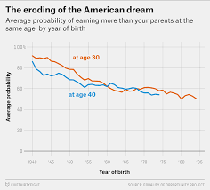 Nytimes Income Mobility Charts Inequality Is Killing The American Dream Fivethirtyeight