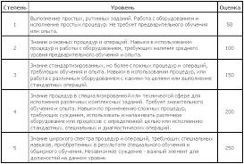 Оптимизация оплаты персонала Советы для топ менеджеров iteam Рис 4 Образец описание фактора Фактор Навыки