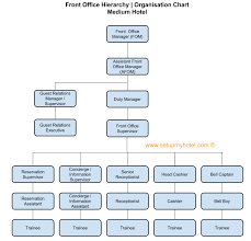 Theatre Organization Chart Front Office Department Organisation Chart