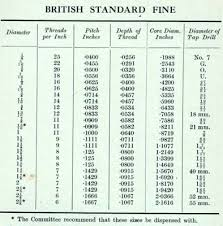 British Standard Cycle Thread Chart The Velobanjogent Motorcycle Threads Information From A