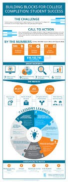 how technology can improve college student success infographic e how technology can improve college student success infographic