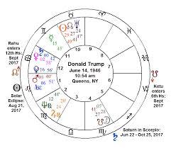 17 Reasonable Steve Jobs Astrology Chart