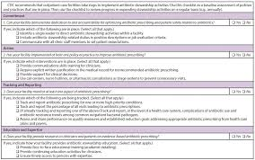Antibiotic Selection Chart Core Elements Of Outpatient Antibiotic Stewardship Mmwr