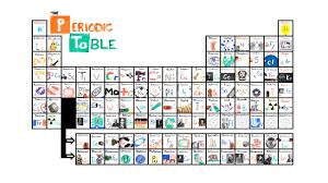 learn the periodic table in seconds with this catchy so