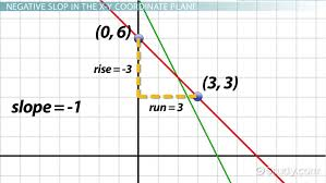 negative slope lines definition examples lesson transcript study com