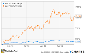 Bond Etf How To Pick A Great Bond Fund The Motley Fool