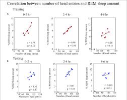 Rem Sleep Chart Pearson Correlation Between Performance And Percent Rem