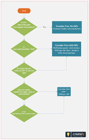 How To Price Your App This Decision Making Flowchart