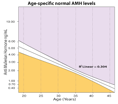Women S Hormone Levels Chart Anti Müllerian Hormone Amh Treatment For Low Amh Levels