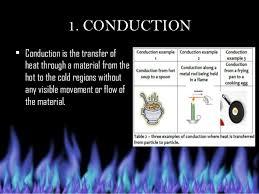Transmission Of Heat Energy