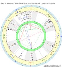 Scorpio Birth Chart Birth Chart Gianni Poli Scorpio Zodiac Sign Astrology