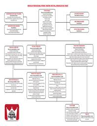 Theatre Organization Chart Fillable Online Regina International Fringe Theatre Festival