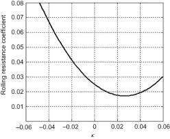 Rolling Resistance Coefficient An Overview Sciencedirect