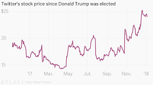 Twitters Stock Price Since Donald Trump Was Elected