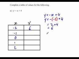 completing a table of values you