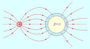 Электрическое поле в веществе Реферат страница  Рисунок 1 2