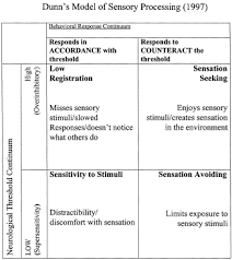 Sensory Processing Chart Sensory Processing In Schizophrenia Missing And Avoiding
