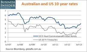 Interest Rate Markets In Australia Are Rising Heres What