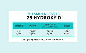 25 Hydroxyvitamin D Level Chart Expert Report Vitamin D Calcium The Right Stuff Dr John