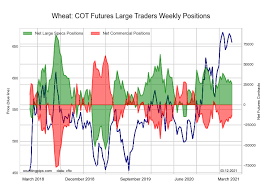 Get the latest coffee price (kt:nmx) as well as the latest futures prices and other commodity market news at nasdaq. Cot Soft Commodities Futures Charts Corn Soybeans Wheat Cattle Hogs Sugar Coffee Trademoneta