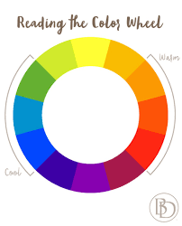 It does not only tell you how colors relate with each other but also indicates which ones work together and those that don't. How To Use A Color Wheel To Decorate Your Room