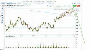 Investing Crude Oil Chart Oil Price Channel Approaches Neckline Investing Com