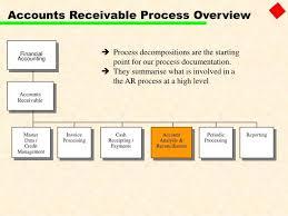 Account Receivable Process Flow Chart Ppt