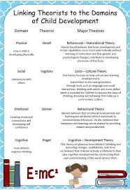 best child development ideas child development  this poster links theorists and theories to the four s of child development physical social emotional and cognitive