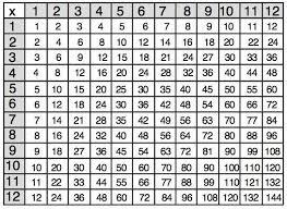 Printable Multiplication Chart To 12 Multiplication Chart Pics