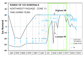 Nwp Charts Figure B 12 Range Of Ice Numerals Calculated From Cis Ice