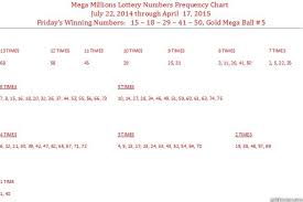 Mega Millions Chart Mega Millions Lottery Frequency Chart Quickmeme
