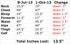 Inches Lost Chart Weight Loss Chart Update Six Month Low Keep It Up David