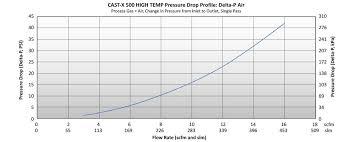 Nitrogen Pressure Chart Nitrogen Heaters Inline High Performance Gas Heating