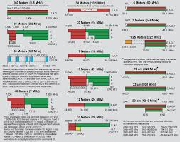 Ham Radio Bandwidth Chart Hf Frequencies Chart