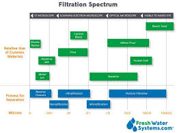 Membrane Pore Size Chart How Many Microns Should Your Water Filter Be Fresh Water