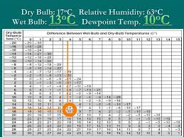 Dew Point Vs Relative Humidity Chart Aim How Can We Measure Relative Humidity Ppt Video