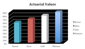 Gold Silver Platinum Chart Understanding The Difference Between Platinum Gold Silver