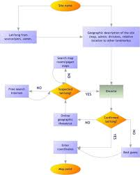 Source Points Chart Flow Chart For The Geo Positioning Of Pr Data Points