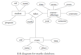 er diagram example   edugrabserd q aa  er diagram questions   solutions