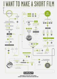 Canal Plus Film Making Flow Charts Visual Ly