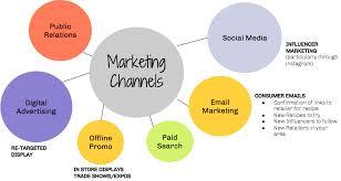 Marketing Channels Marketing Channels