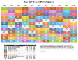 The Performance Of Different Stock Market Sectors Over Time