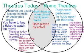 Venn Diagram Of Roman Republic And Roman Empire Rome And Greece Venn Diagram