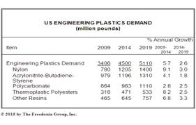 Plastic Resin Price Chart 2019 What Are The Main Growth Drivers For Engineering Plastics