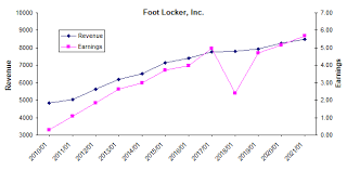 Foot History Chart Foot Locker Investing In Childrens And Womens Apparel To