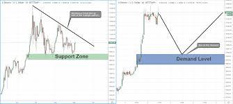 Triangle Pattern Btc Usd Trading Inside A Triangle